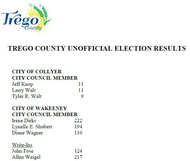 Election Results 1